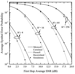 <em>M</em>-ary QAM ASEP for dual-hop DF MIMO relay systems with orthogonal STBC under correlated Rayleigh.