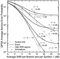 QPSK average symbol error probability vs. the average SNR for Rayleigh fading and different values of average pilot-to-noise ratios (PNR).