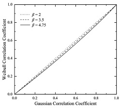 Weibull correlation as a function of the Gaussian correlation coefficient.