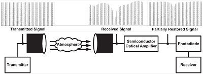 SOA-assisted optical wireless system