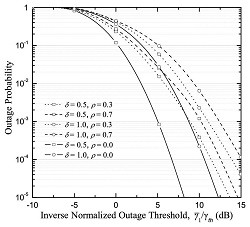 Outage probability of an MRC receiver with four antennas operating over correlated Nakagami fading channels.