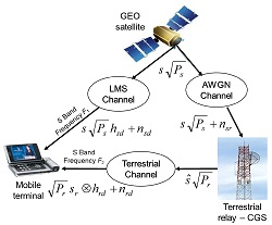 Relaying system model for satellite broadcasting systems.