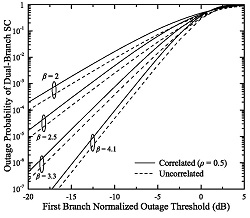 Outage probability of a dual-branch selection diversity receiver as a function of the first branch normalized outage threshold